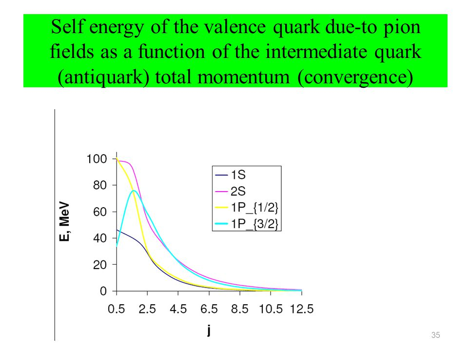 Self energy of the valence quark due-to pion fields as a function of the intermediate quark (antiquark) total momentum (convergence)