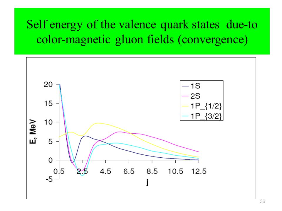 Self energy of the valence quark states due-to color-magnetic gluon fields (convergence)