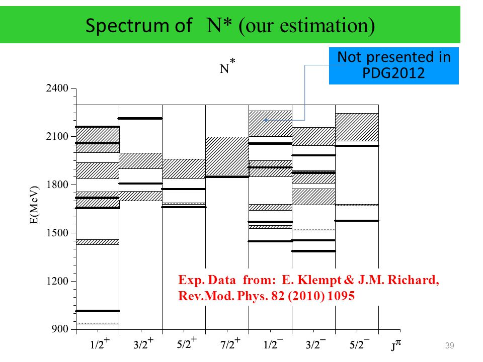 Spectrum of N* (our estimation)