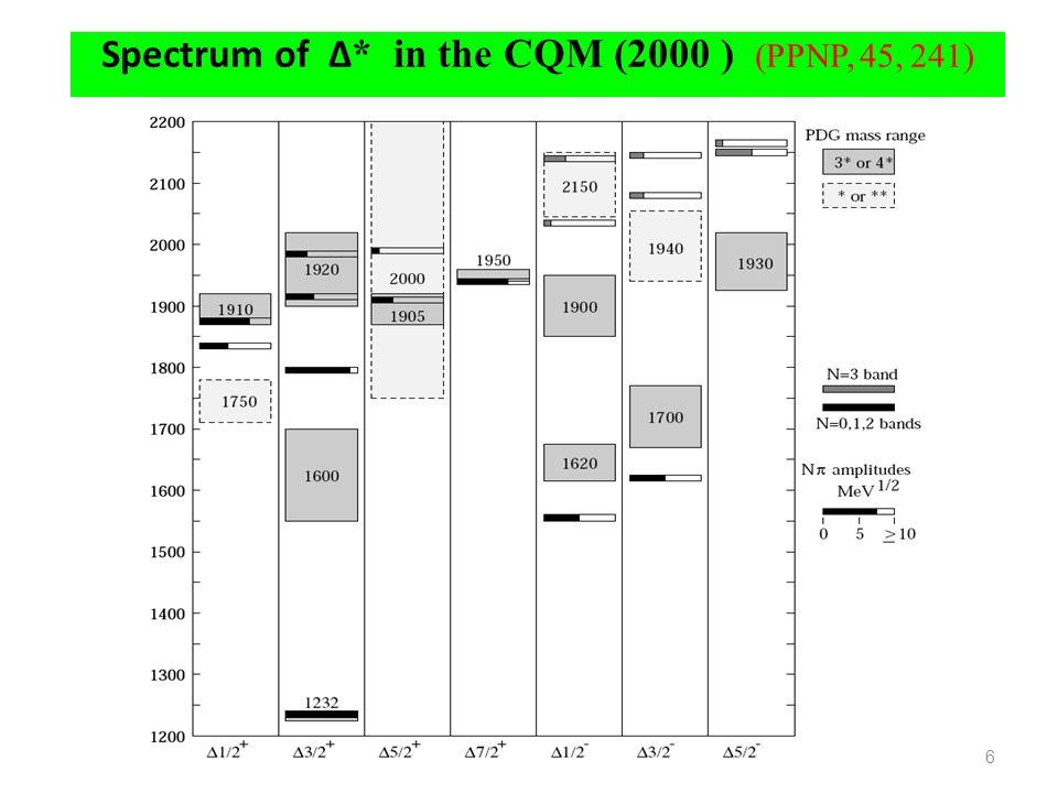 Spectrum of ∆* in the CQM (2000 ) (PPNP, 45, 241)