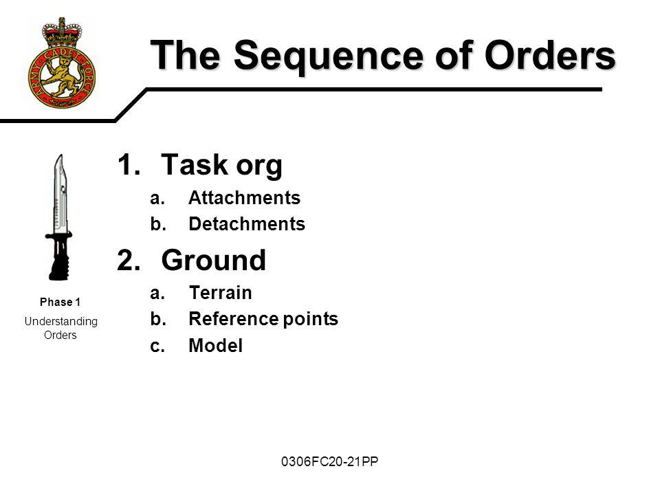 The Sequence of Orders Task org Ground Attachments Detachments Terrain