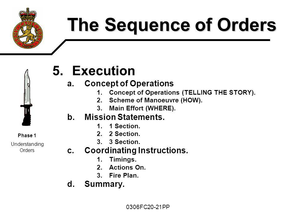 The Sequence of Orders Execution Concept of Operations