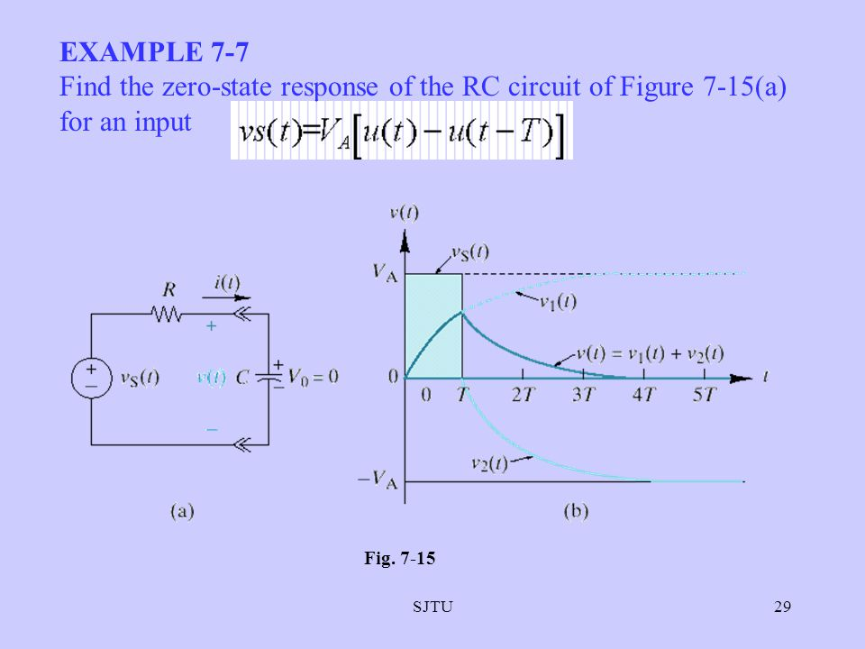 EXAMPLE 7-7 Find the zero-state response of the RC circuit of Figure 7-15(a) for an input.