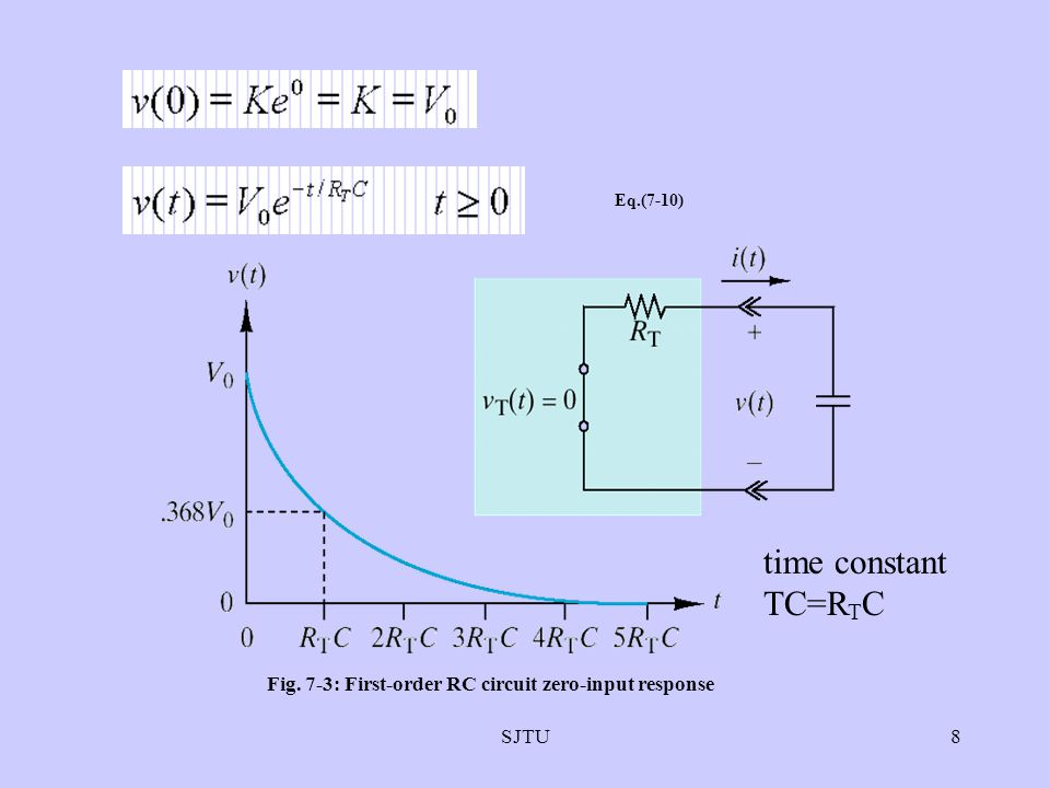 Fig. 7-3: First-order RC circuit zero-input response