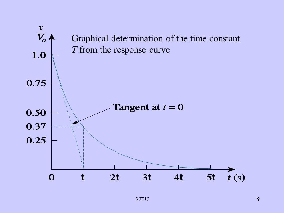 Graphical determination of the time constant T from the response curve