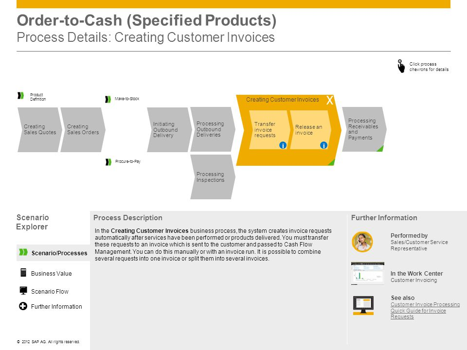 Order-to-Cash (Specified Products) Process Details: Creating Customer Invoices