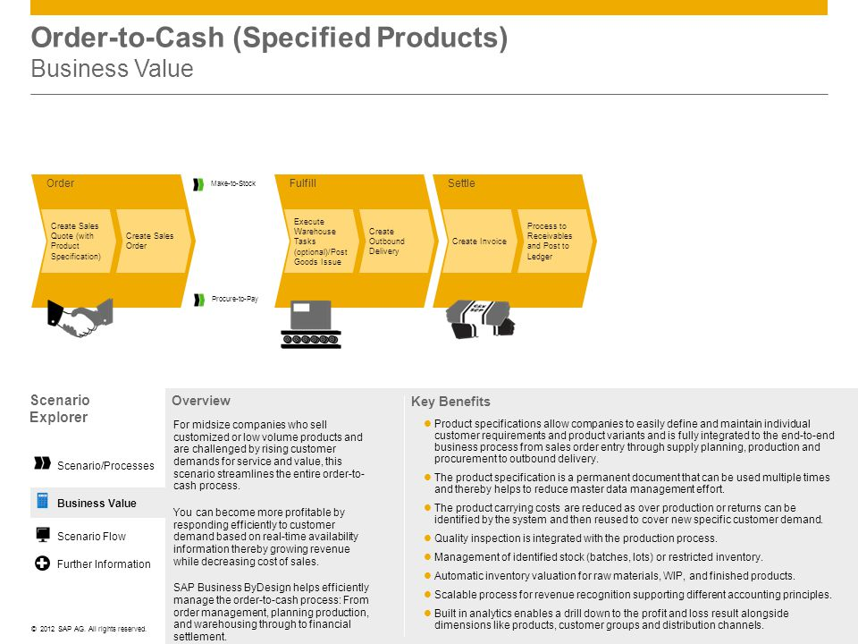 Order-to-Cash (Specified Products) Business Value