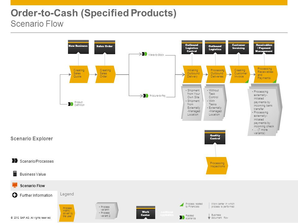 Order-to-Cash (Specified Products) Scenario Flow