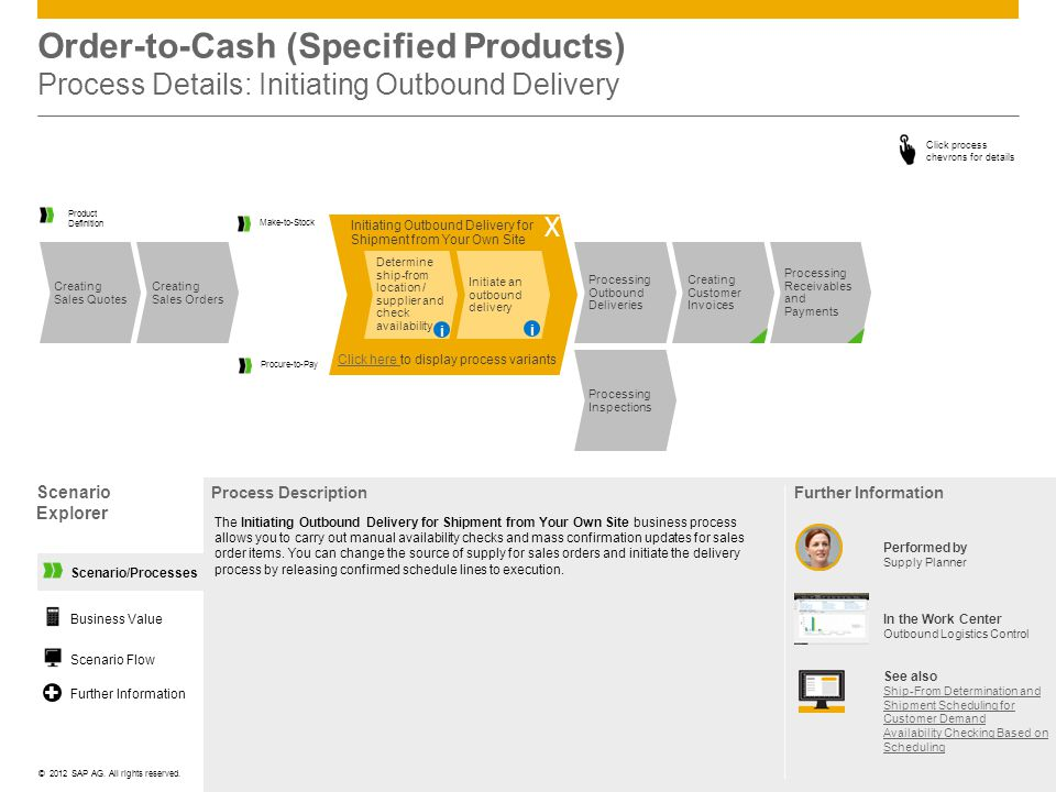 Order-to-Cash (Specified Products) Process Details: Initiating Outbound Delivery