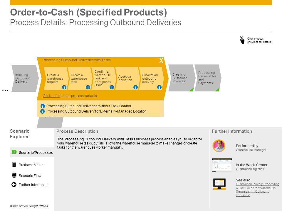 Order-to-Cash (Specified Products) Process Details: Processing Outbound Deliveries