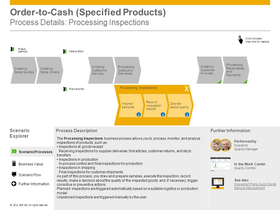 Order-to-Cash (Specified Products) Process Details: Processing Inspections