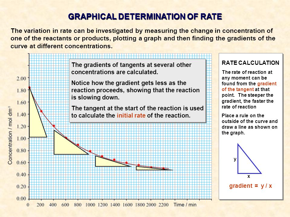 GRAPHICAL DETERMINATION OF RATE
