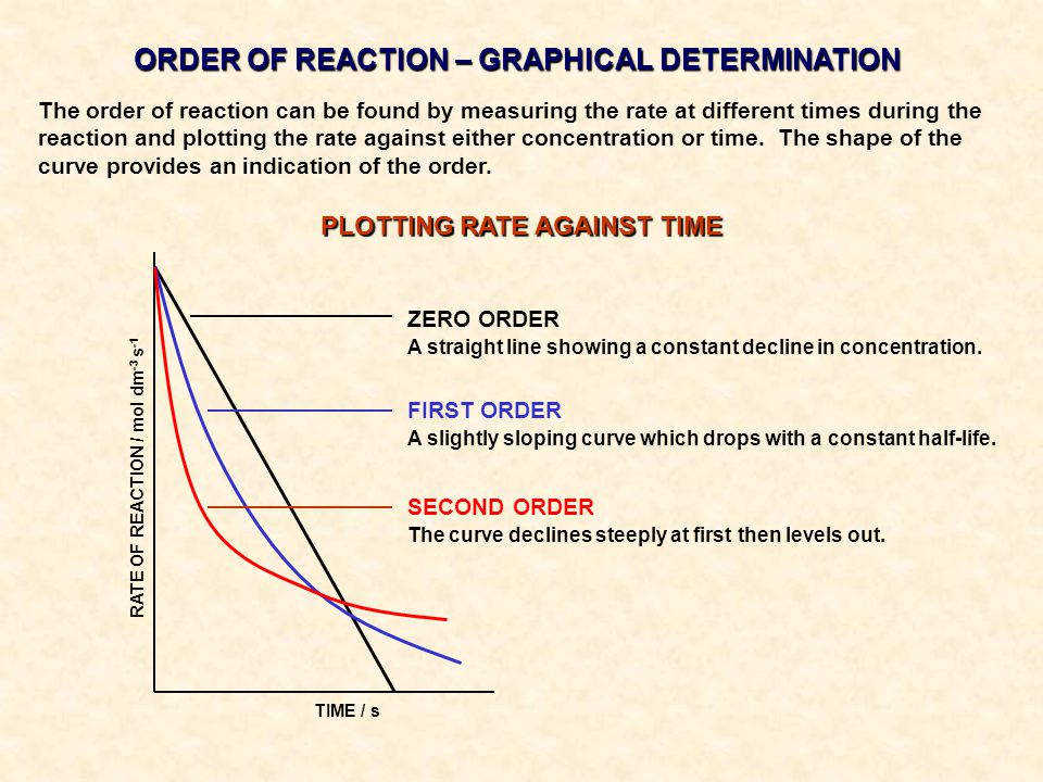 ORDER OF REACTION – GRAPHICAL DETERMINATION PLOTTING RATE AGAINST TIME