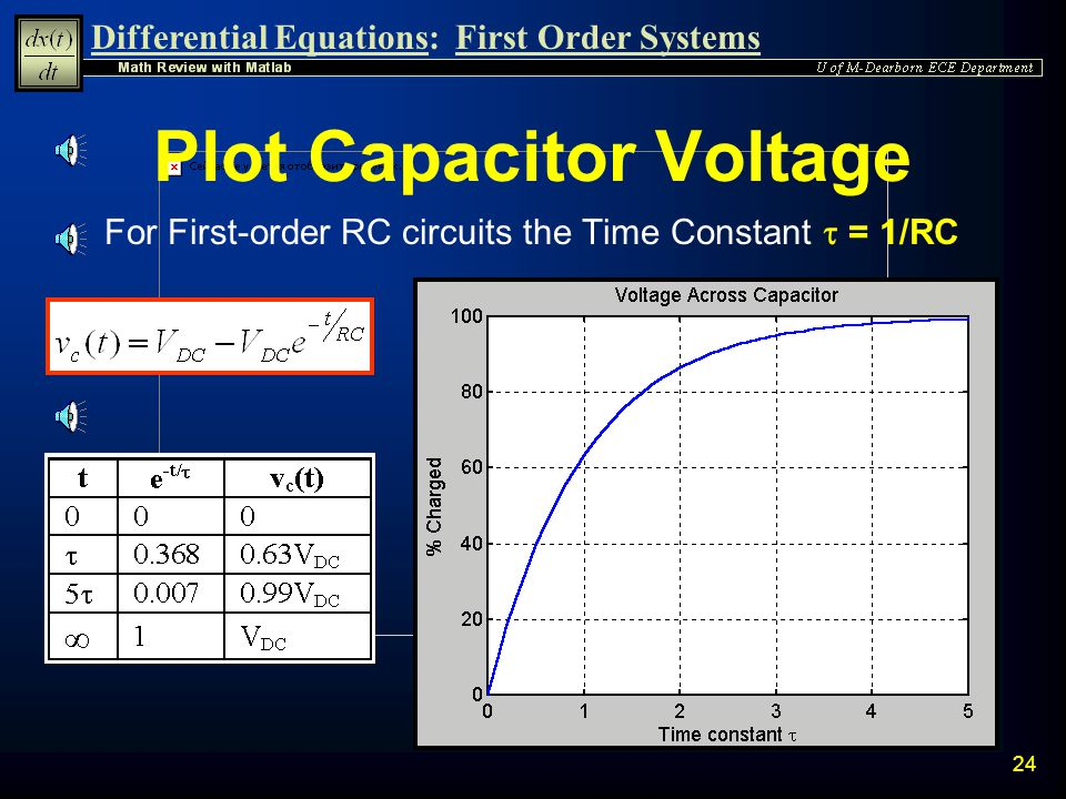 Plot Capacitor Voltage