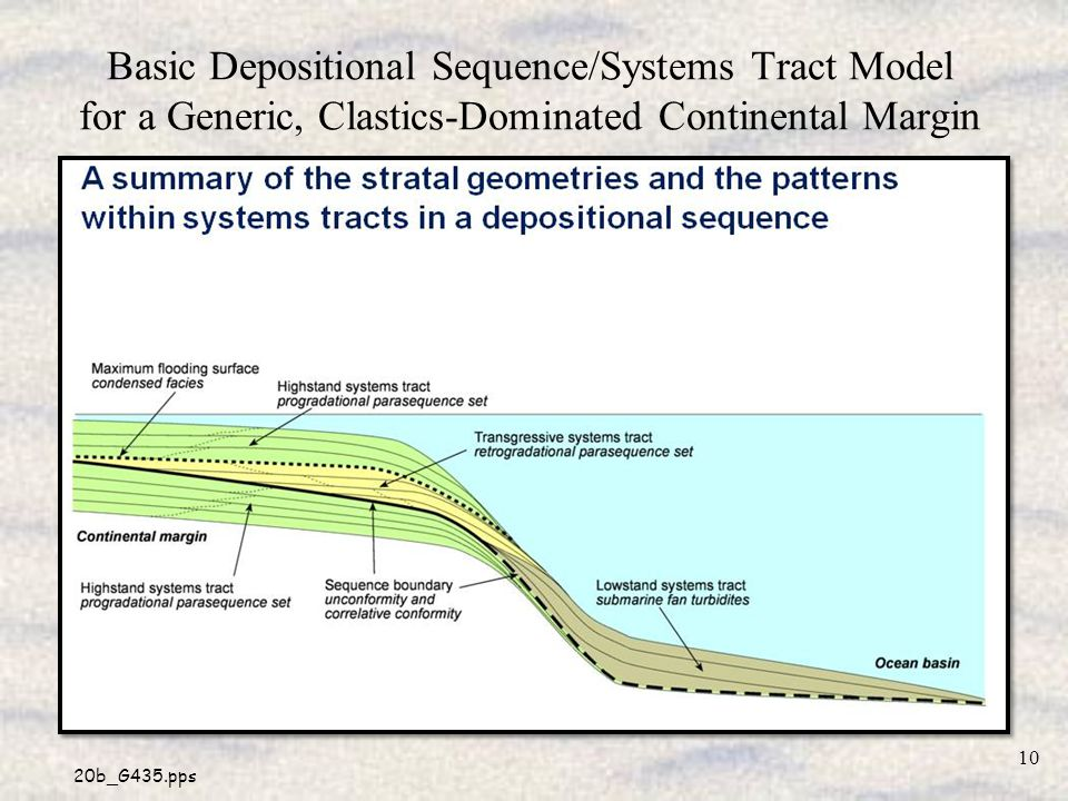 Basic Depositional Sequence/Systems Tract Model for a Generic, Clastics-Dominated Continental Margin