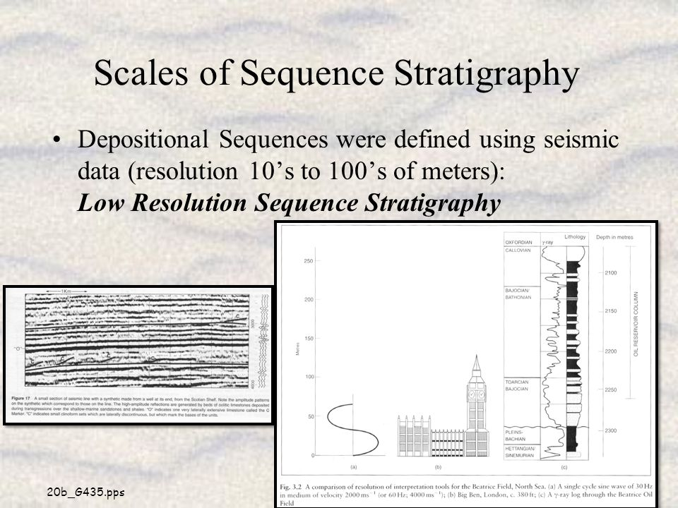 Scales of Sequence Stratigraphy