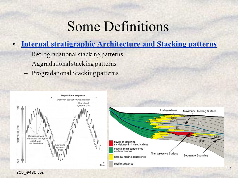 Some Definitions Internal stratigraphic Architecture and Stacking patterns. Retrogradational stacking patterns.