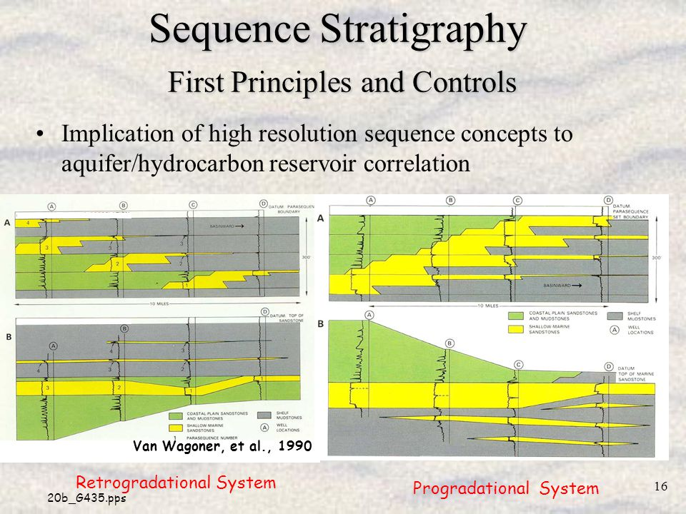 Sequence Stratigraphy First Principles and Controls