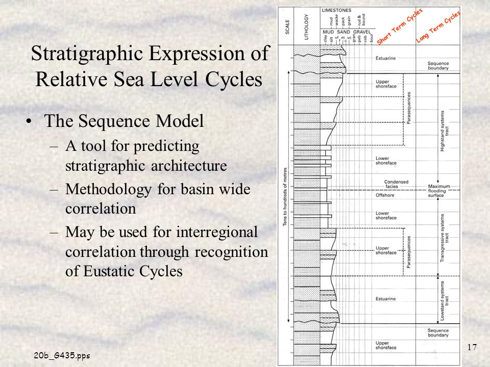 Stratigraphic Expression of Relative Sea Level Cycles
