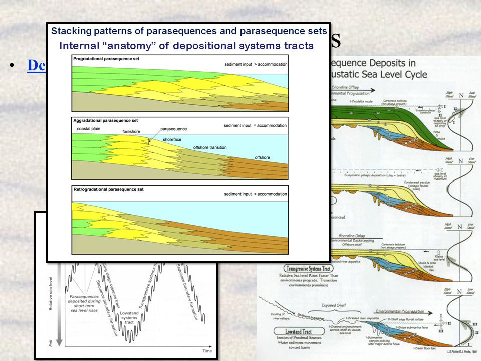 Some Definitions Depositional Systems Tracts