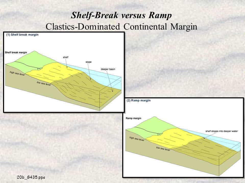 Shelf-Break versus Ramp Clastics-Dominated Continental Margin