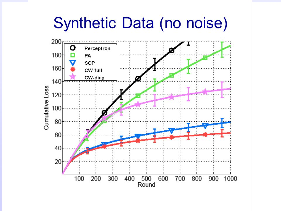 Synthetic Data (no noise)