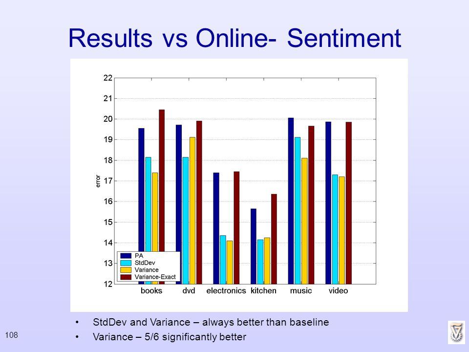 Results vs Online- Sentiment