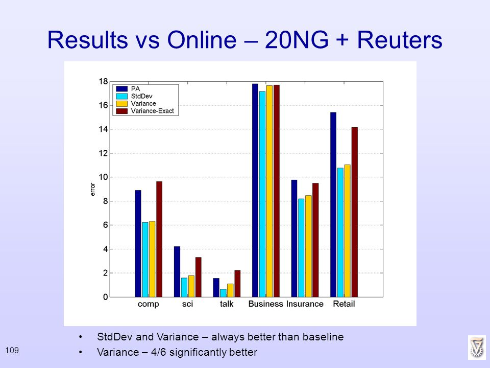 Results vs Online – 20NG + Reuters