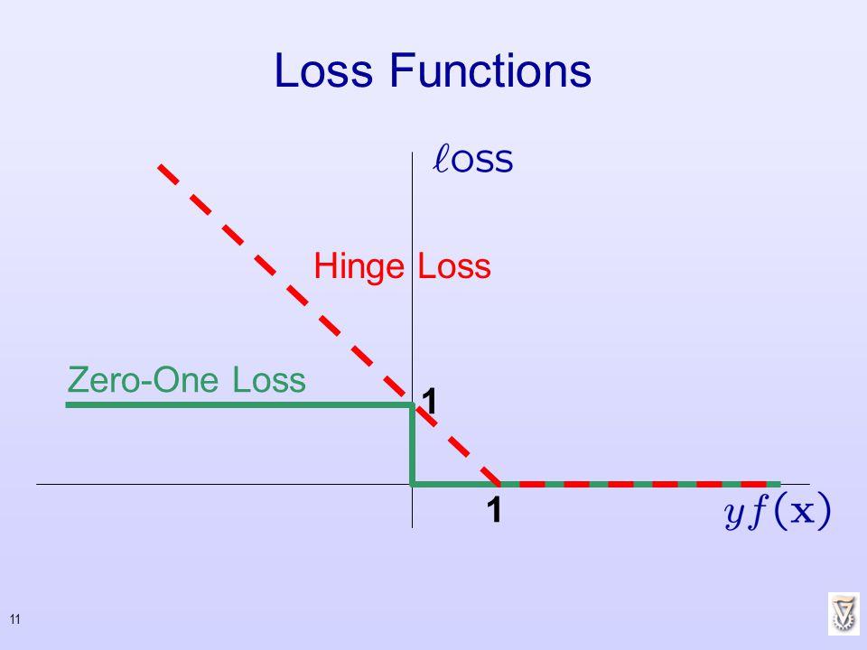 Loss Functions Hinge Loss Zero-One Loss 1 1