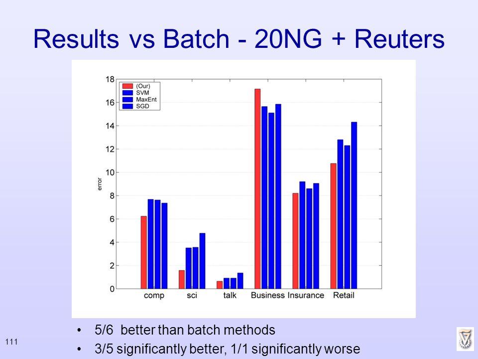 Results vs Batch - 20NG + Reuters