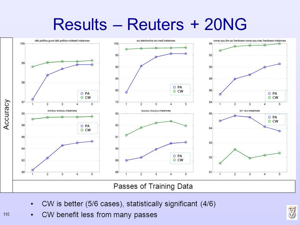 Passes of Training Data