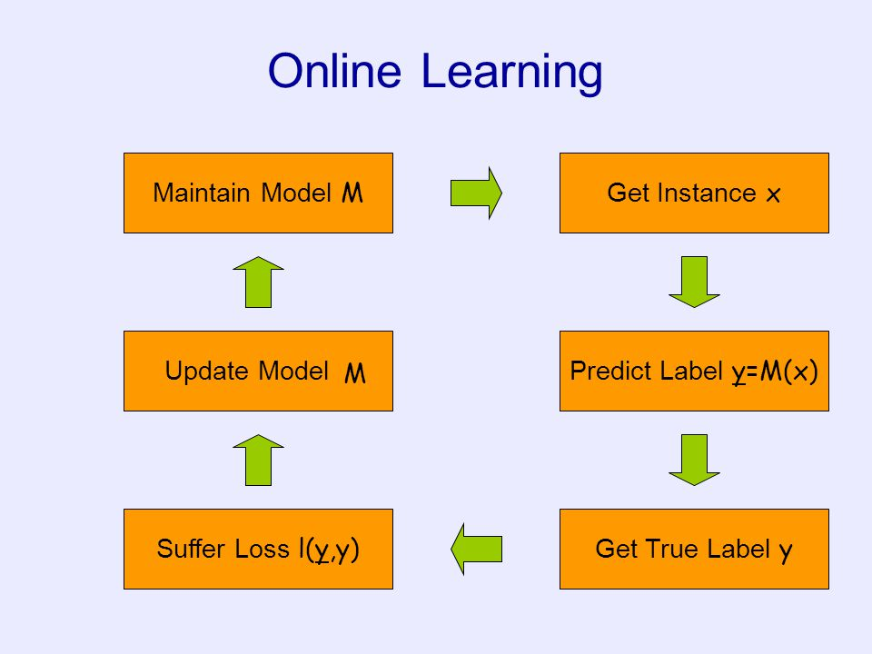 Online Learning Maintain Model M Get Instance x Update Model