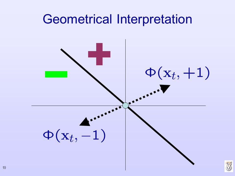 Geometrical Interpretation