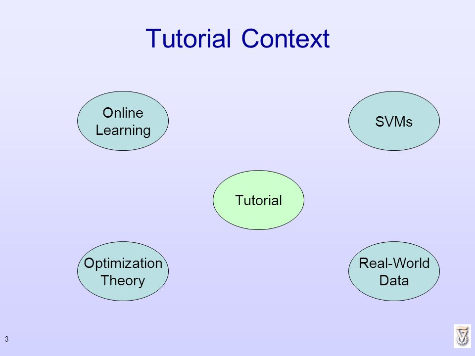 Tutorial Context Online Learning SVMs Tutorial Optimization Theory