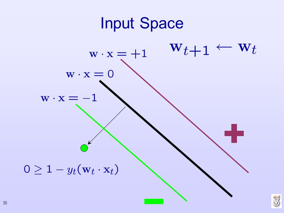 Input Space