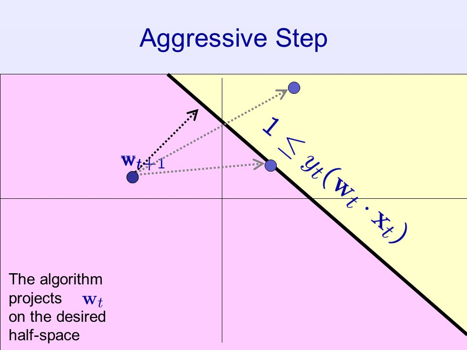 Aggressive Step The algorithm projects on the desired half-space