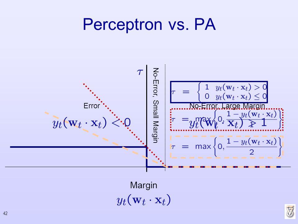 Perceptron vs. PA Margin Error No-Error, Small Margin