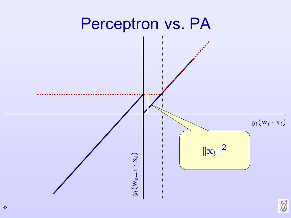 Perceptron vs. PA