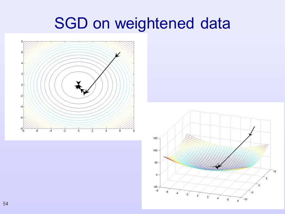 SGD on weightened data