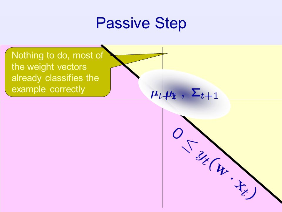 Passive Step Nothing to do, most of the weight vectors already classifies the example correctly