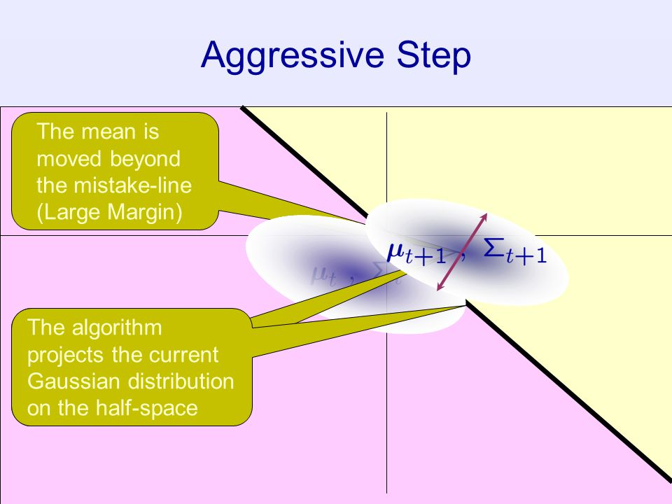 Aggressive Step The mean is moved beyond the mistake-line