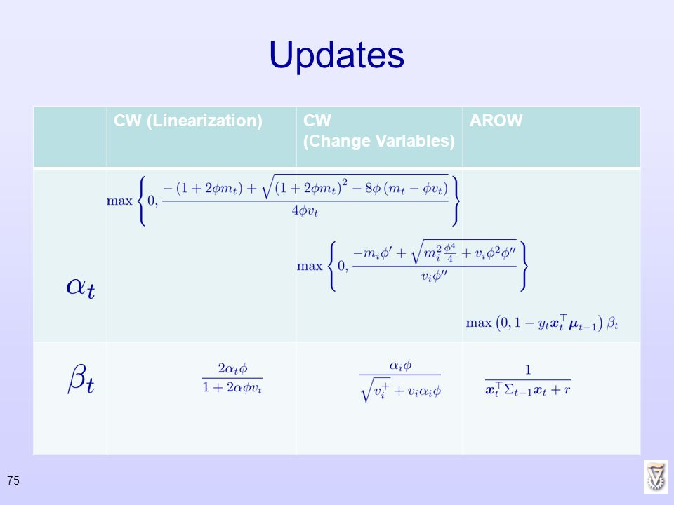 Updates AROW CW (Change Variables) CW (Linearization)