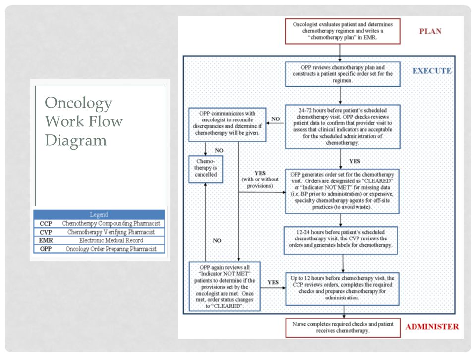 Oncology Work Flow Diagram