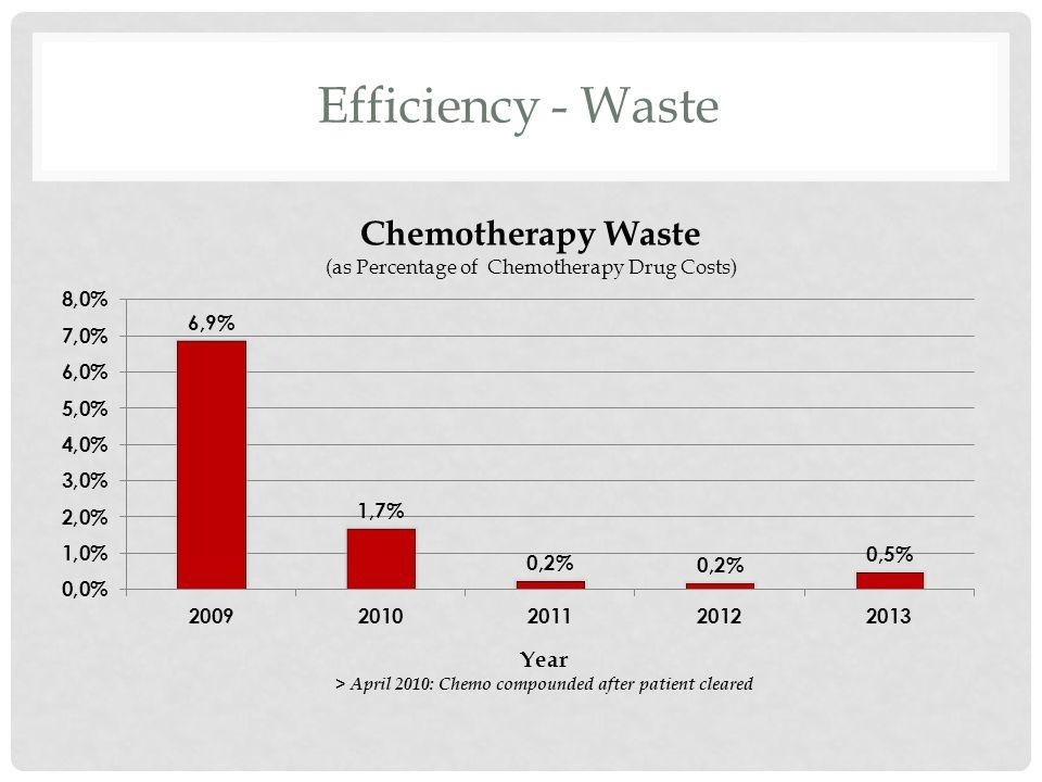 Efficiency - Waste