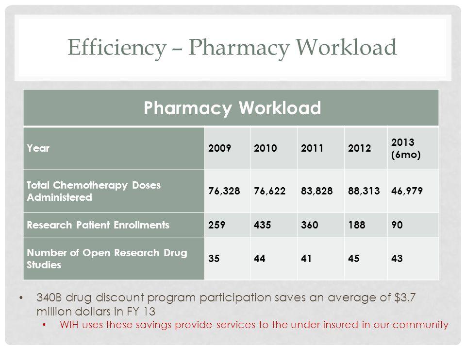 Efficiency – Pharmacy Workload
