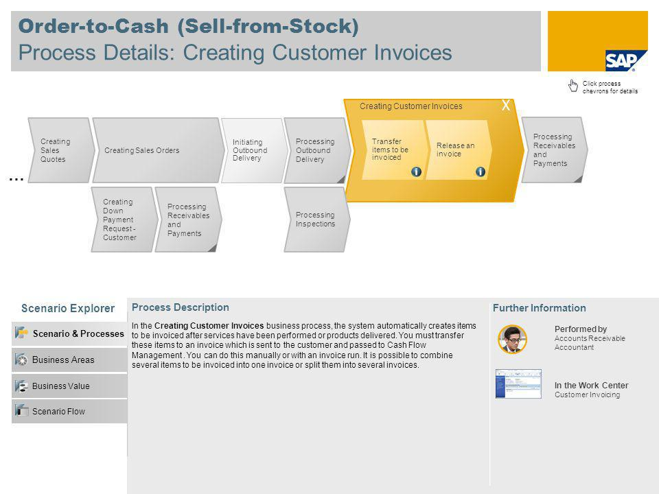 Process Details: Creating Customer Invoices