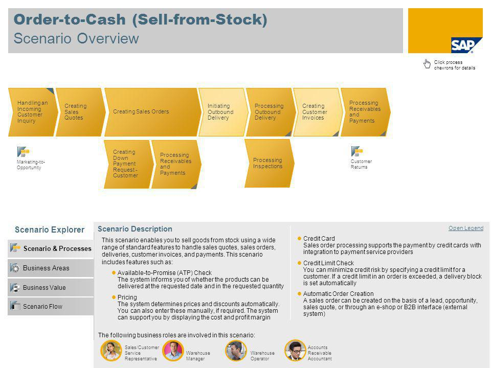 Order-to-Cash (Sell-from-Stock) Scenario Overview