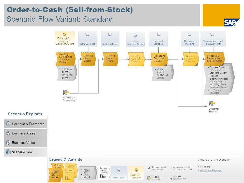 Order-to-Cash (Sell-from-Stock) Scenario Flow Variant: Standard