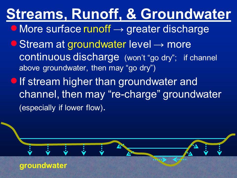 Streams, Runoff, & Groundwater