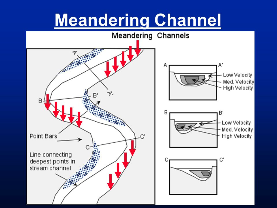 Meandering Channel